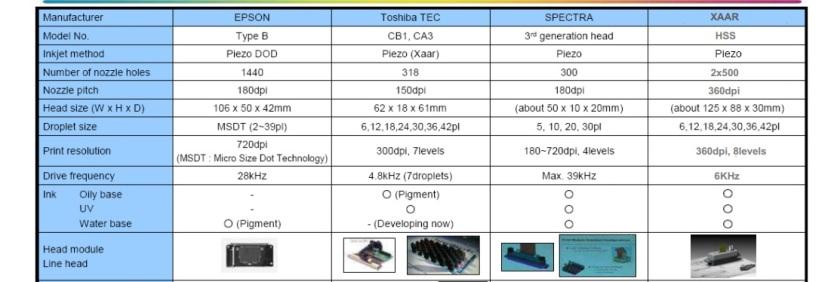 Epson , Toshiba, Xaar, Spectra  baskı kafalarının karşılaştırılması.
